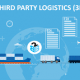 Third-Party Logistics (3PL)