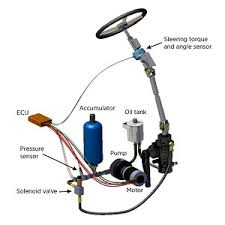 global car steering systems market