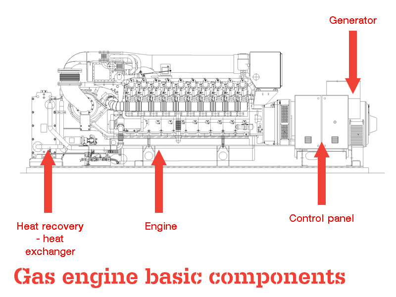 Gas Engines