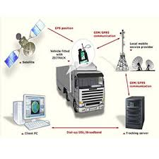 Global Fleet Management System Market